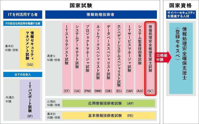 情報処理安全確保支援士試験 試験区分