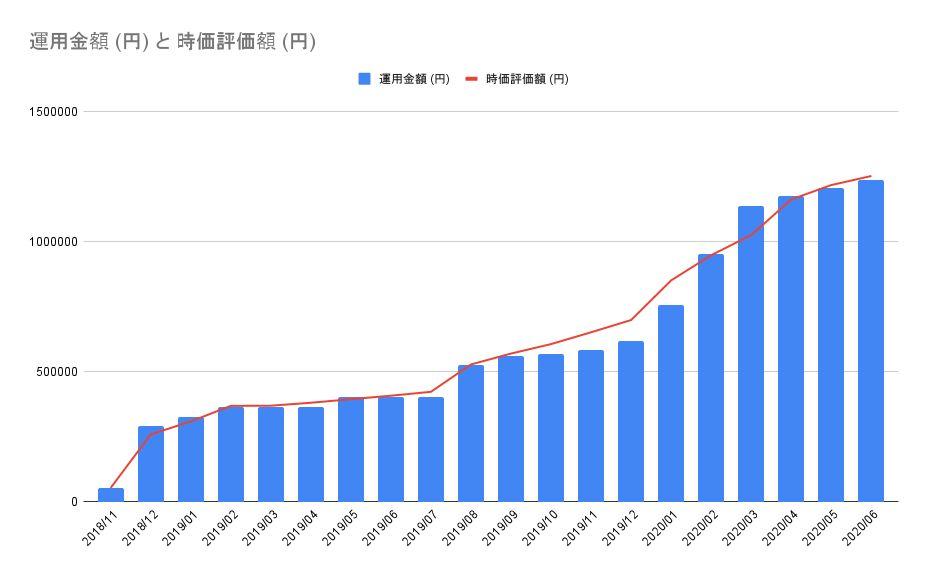 NISA 米国株 時価評価額推移 20200705
