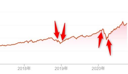 米国株 VGT