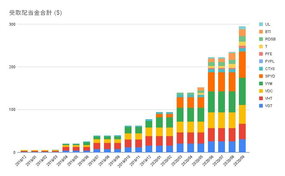 NISA 米国株 配当金合計 20201005