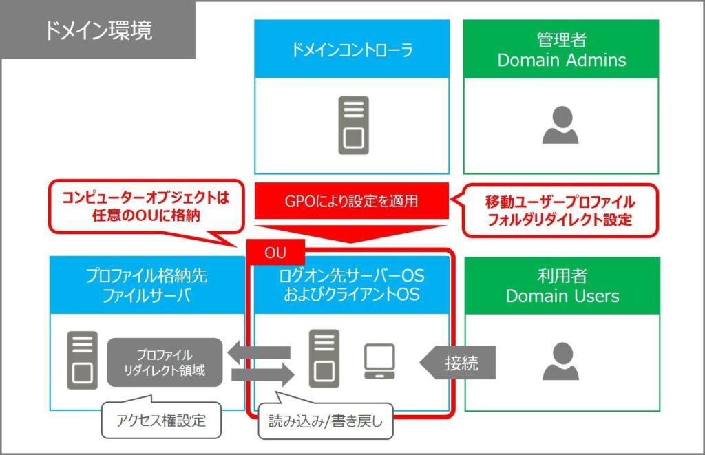 移動ユーザープロファイル フォルダリダイレクト GPO設定 環境