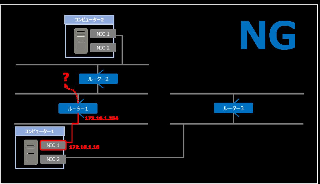 tracert NG1