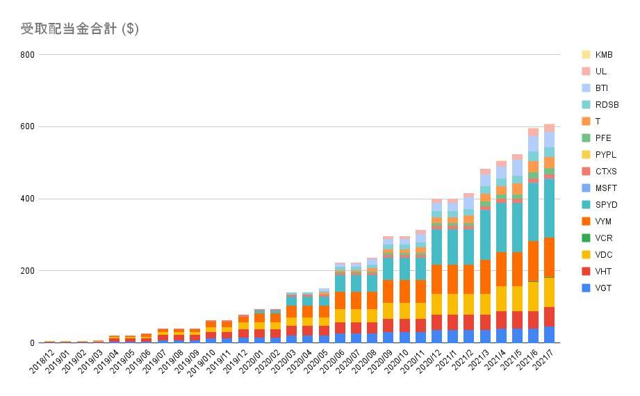 NISA 米国株 配当金合計 20210704